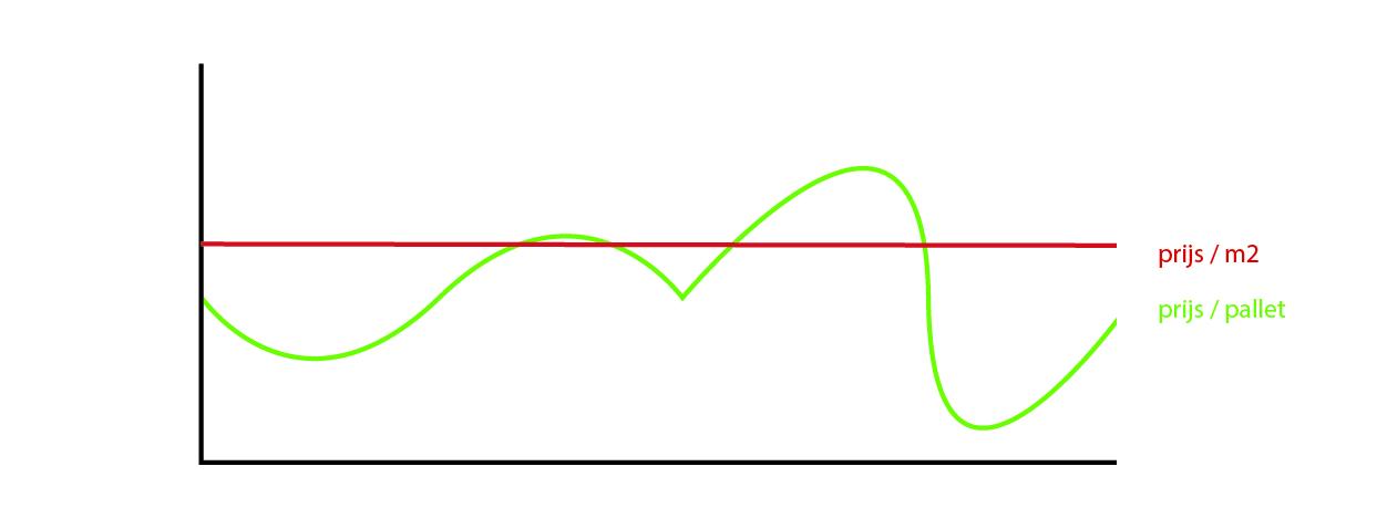 grafiek palletprijs-01